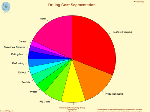 Drilling Cost Segmentation for a Shale Well in One Particular Play