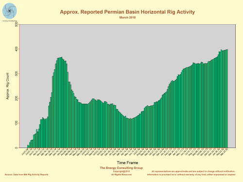 Approximate Permian Basin Horizontal Rig Count (March 2018)