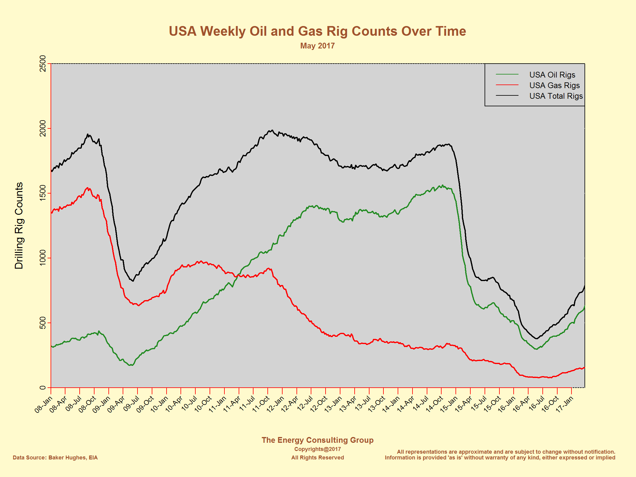Usa Drilling Trends Oil Gas And Total