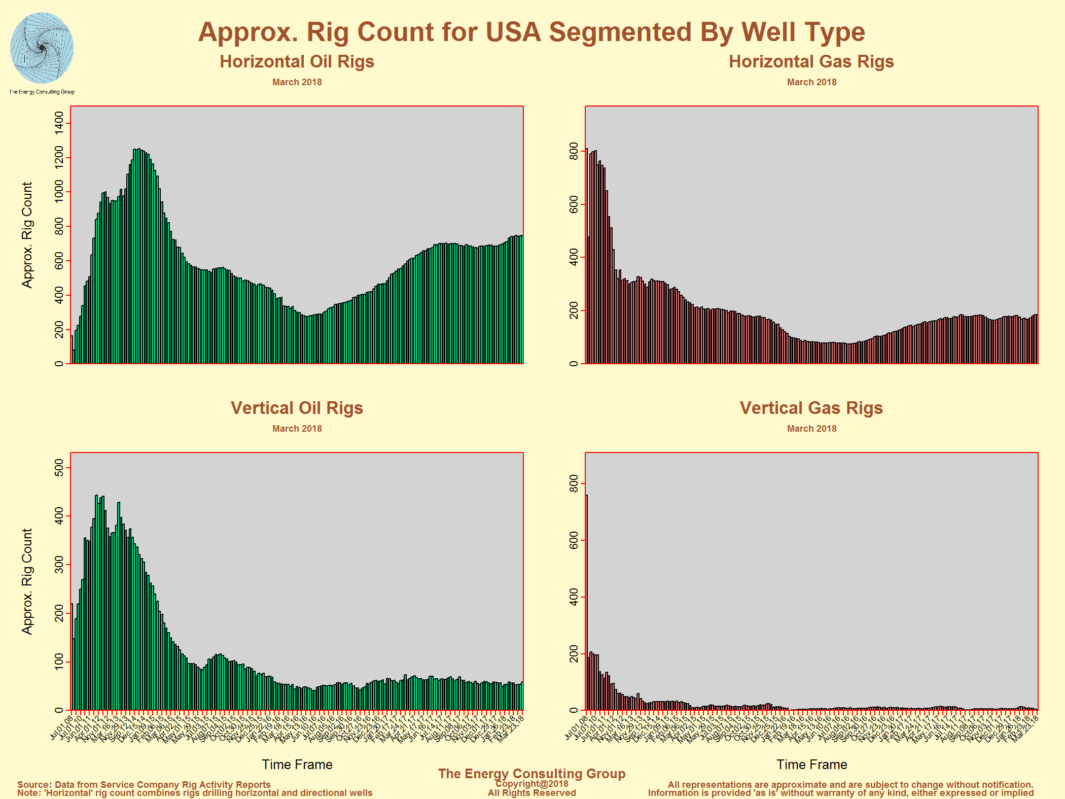 United States Oil And Gas Drilling Activity Well Diagram Of An Drill Usa Horizontal Vs Vertical Rig