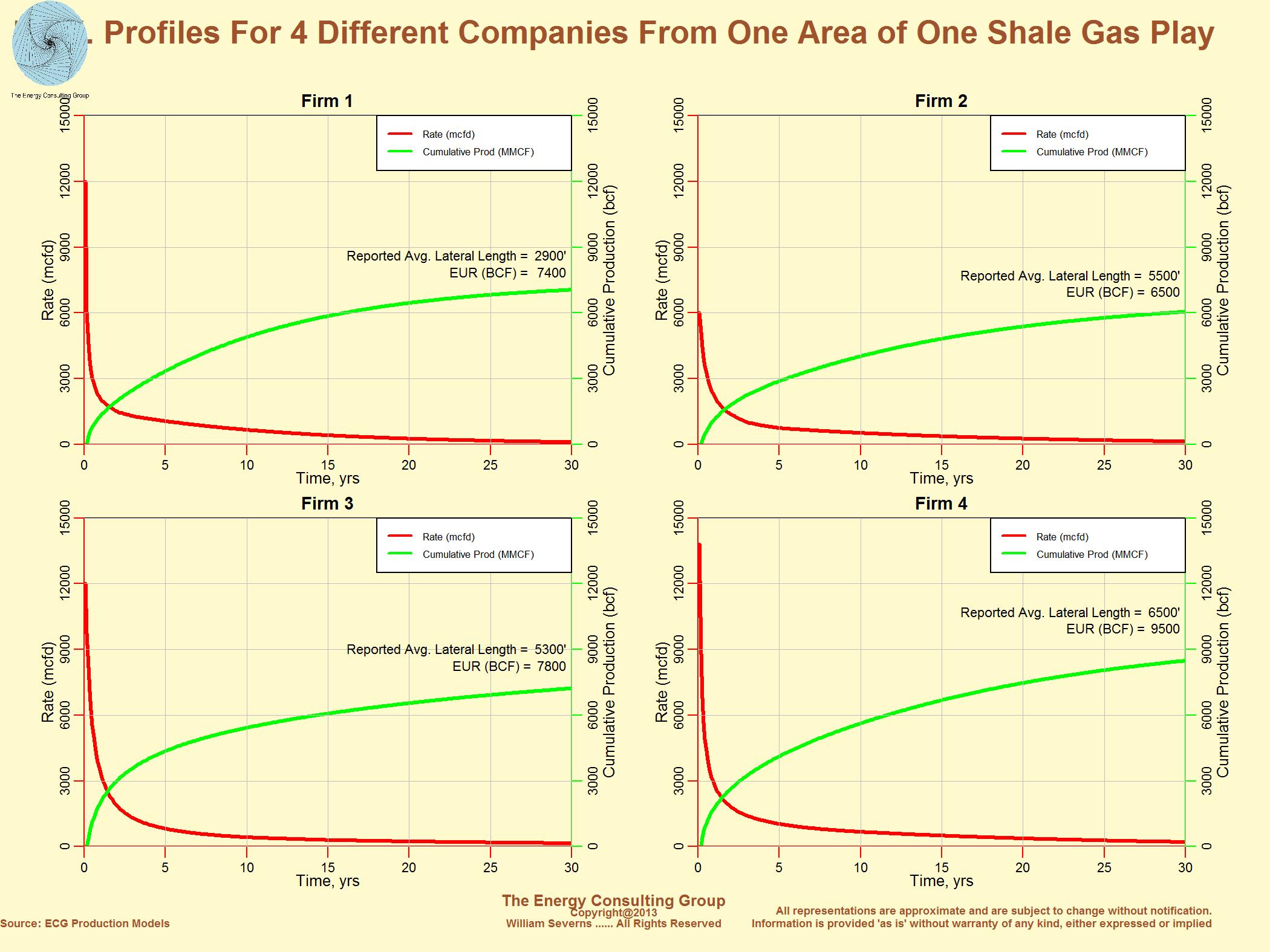Economics of Shale Plays
