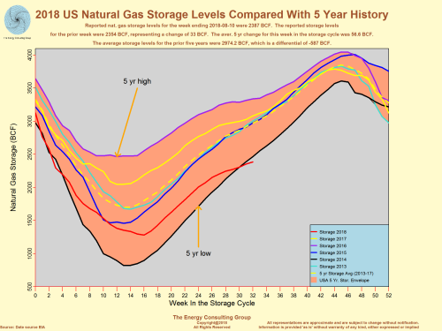 2018 US Natural Gas Storage Level