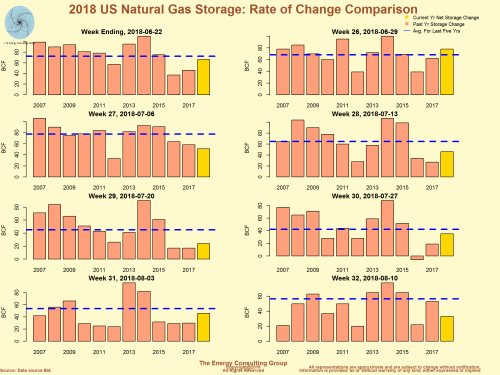 2018 US Natural Gas Storage Rate of Change Comparison
