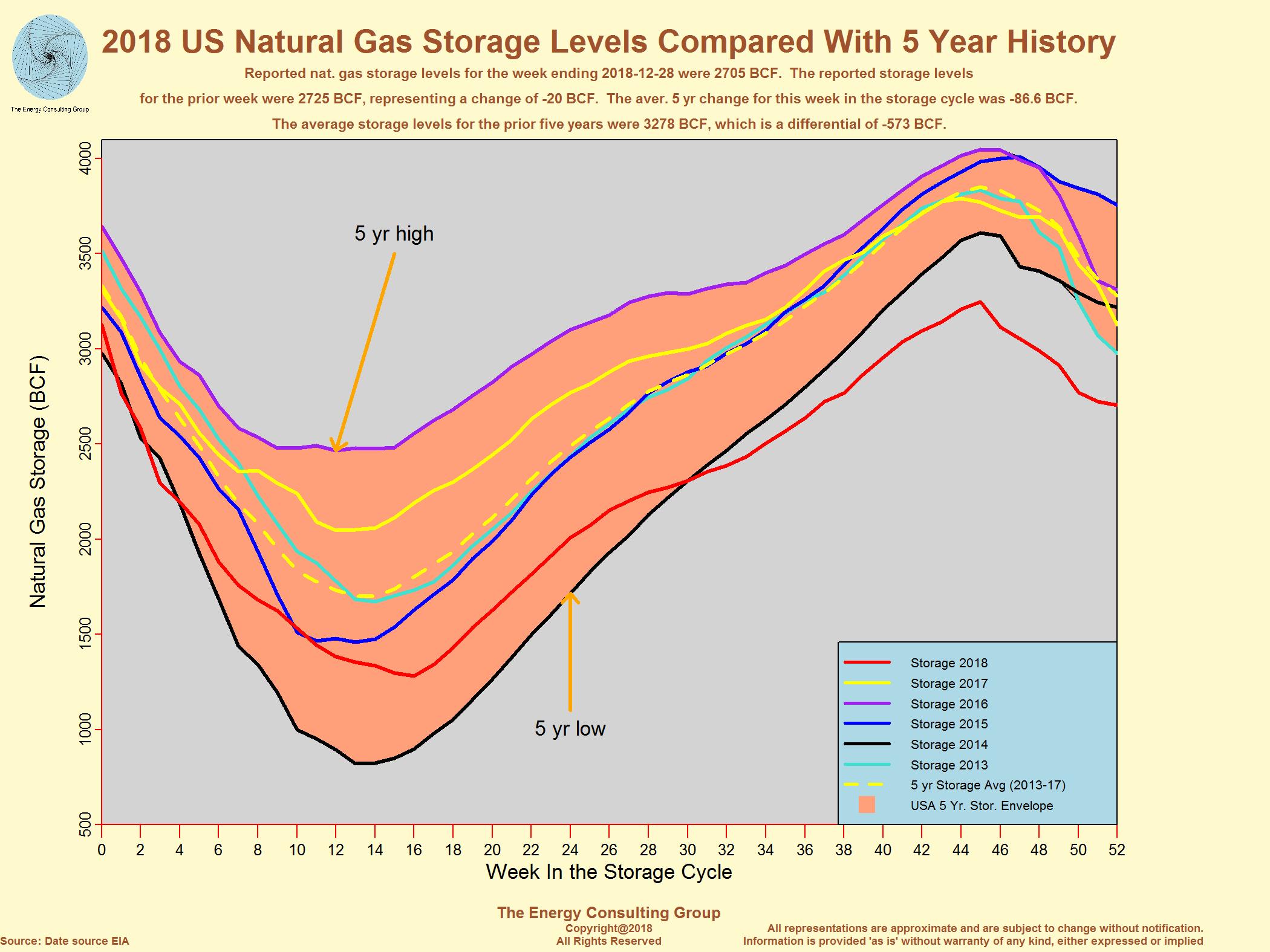 Us Natural Gas Supply Demand Fundamentals Png 2100x1575 Spring Cross Reference Chart