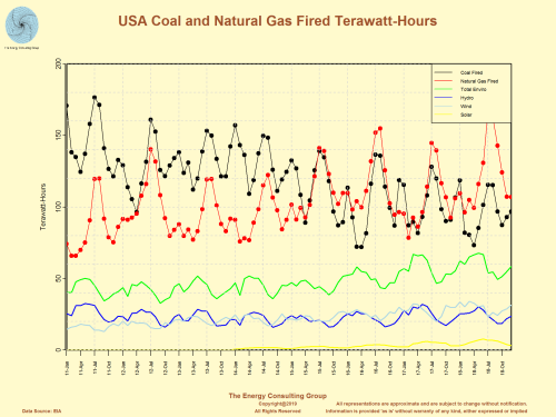 USA Coal and Natural Gas Fired Terawatt-Hours vs Power Generation for the Renewable Mix of Solar, Wind, and Hydro