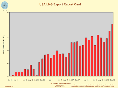 USA LNG Export Report Card Thru December 2018