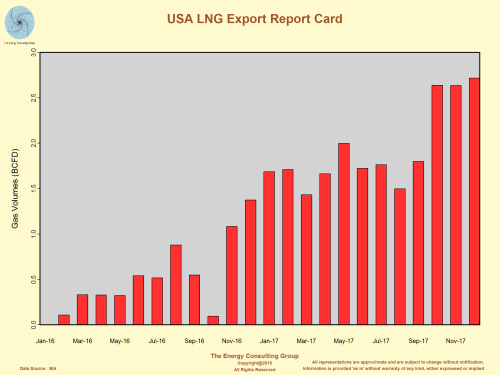 USA LNG Export Report Card