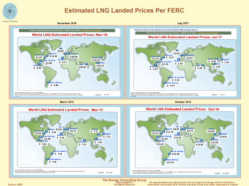 Recent Est. Landed LNG Prices At Selected Locales Around the World