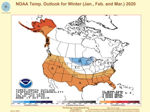 Market Driver-January, February, March Temperature Outlook for USA