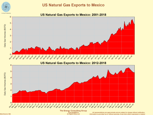 US Natural Gas Exports to Mexico: A 20 Year Look