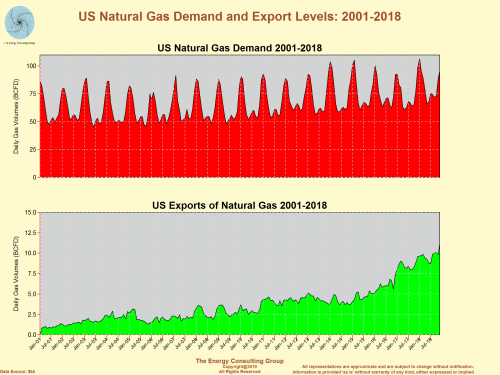 US Natural Gas Demand and Export Levels: 2001-2018