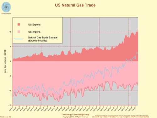 US Natural Gas Trade (Exports, Imports, Net Trade Balance)