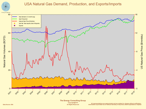USA Natural Gas Demand, Production (Supply), Imports, Exports, and Price