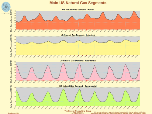 US Natural Gas Demand by Major User Segment