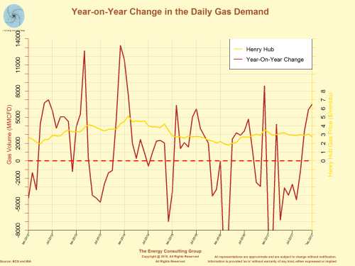 Year-on-Year Change in Daily Natural Gas Demand