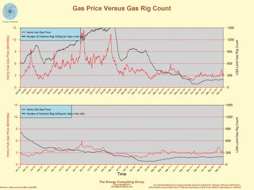 Gas Price Versus Gas Rig Count