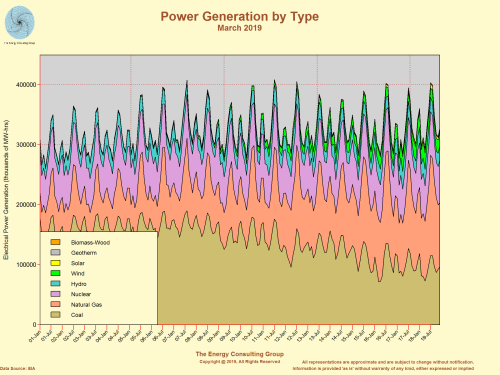 US Electric Power Generation ByType:  Coal Market Share is Declining
