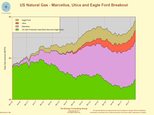 US Natural Gas Production with Marcellus, Utica, and Eagle Ford Breakout