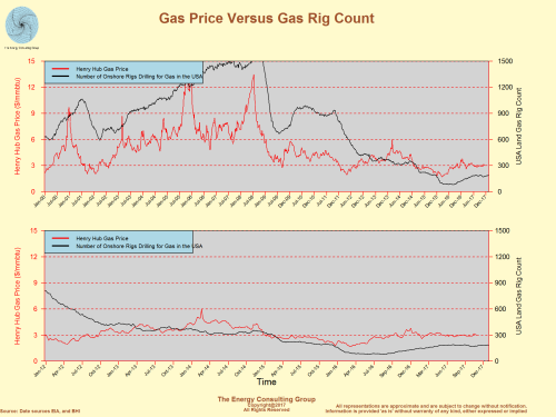 Gas Price Versus Gas Rig Count March 2018