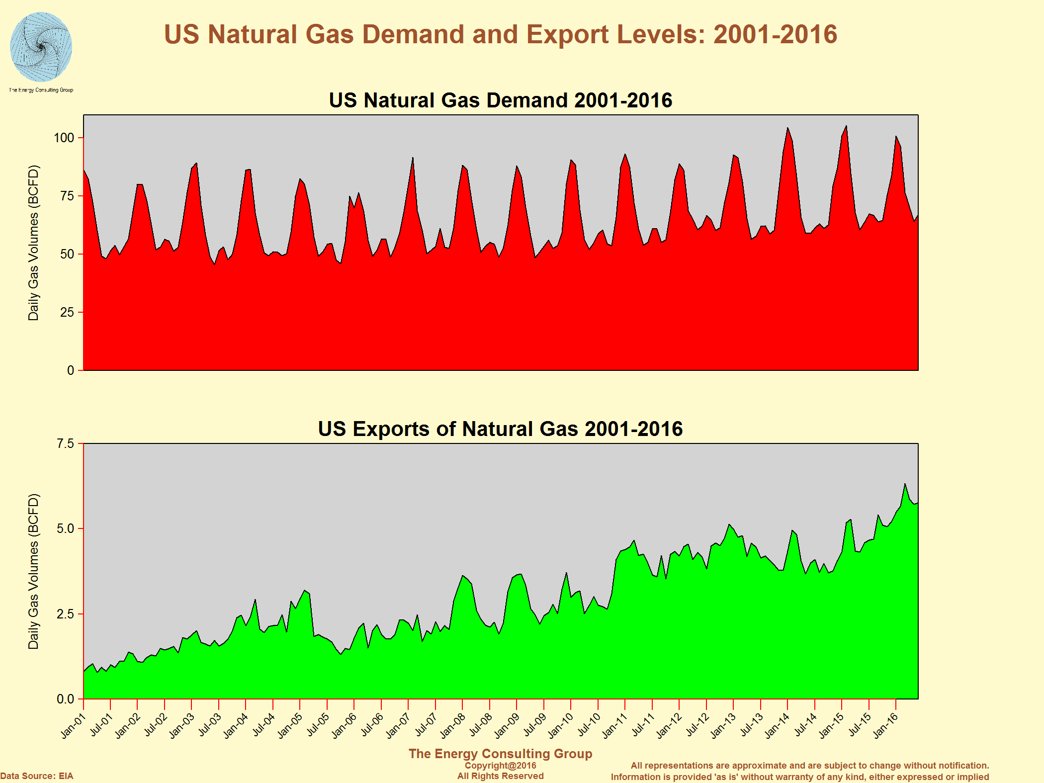 supply and demand and average winter Natural gas demand jumped 15% in 1h amid policies to boost use  will have to  increase, especially in winter months, to balance supply and china's  in the  us, prices averaged $2994 in june and futures traded at $2885.