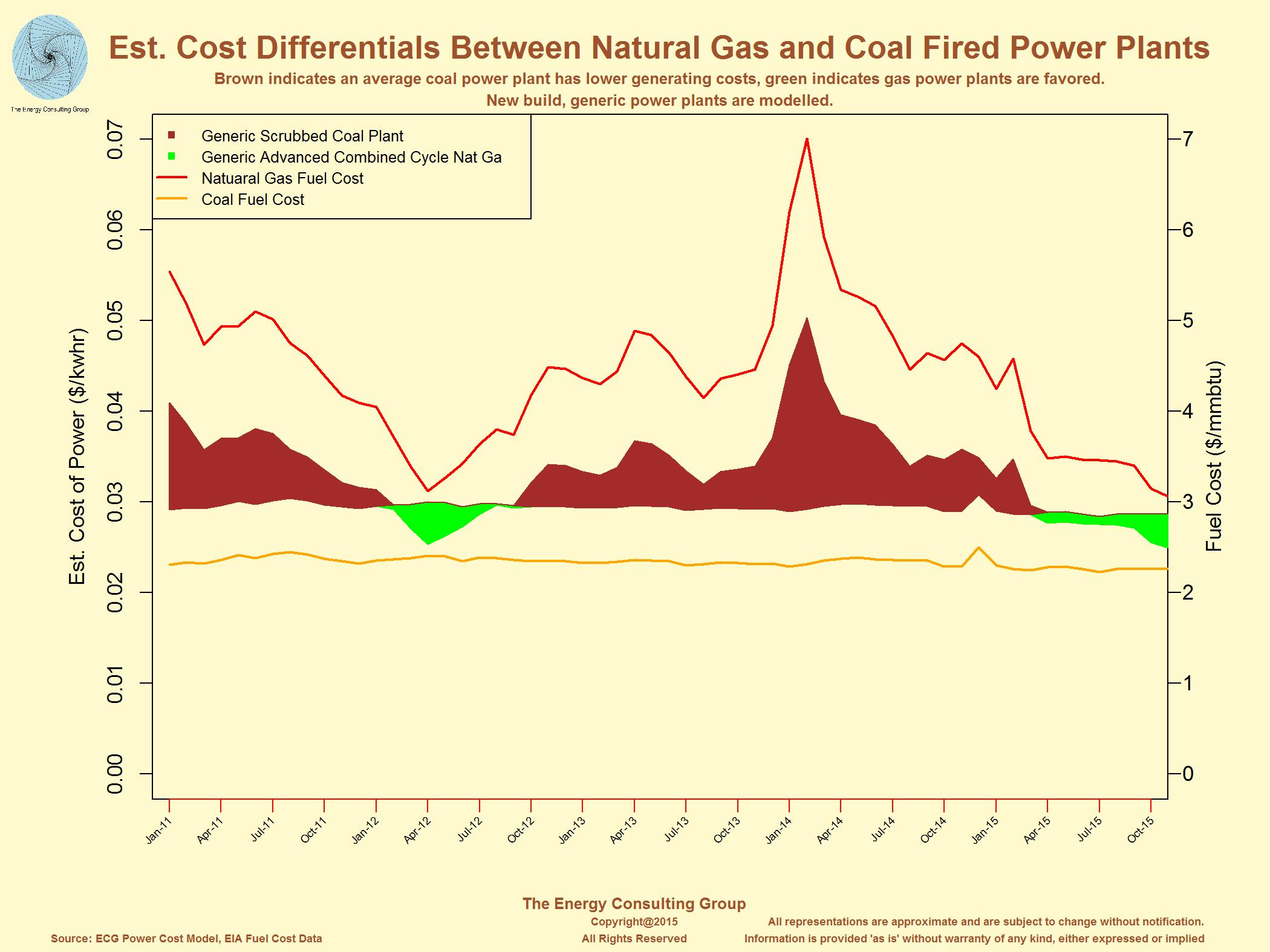 USA Power Generation Summary