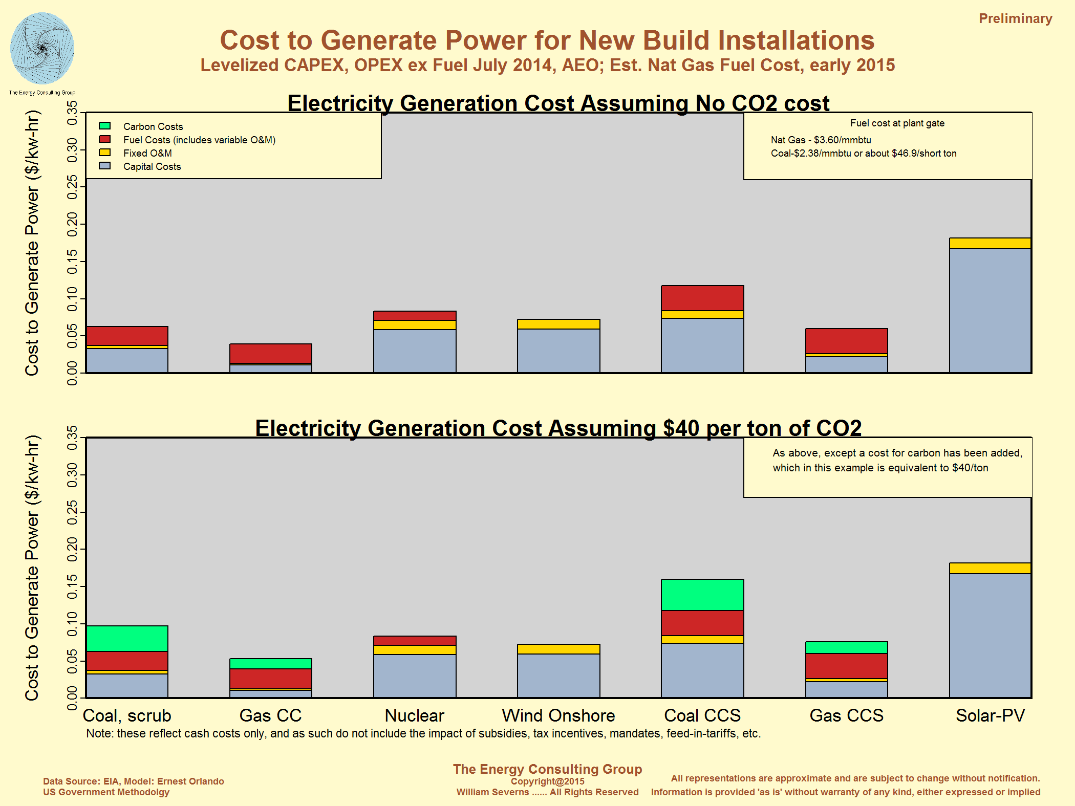 Usa Power Generation Summary Plant Generator Diagram Click On Graphs For Higher Resolution Image