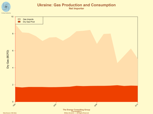 Ukraine: Natural Gas production/consumption