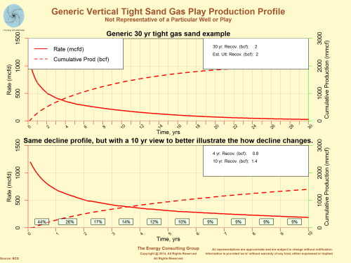 Generic Vertical Tight Sand gas Play Production Profile