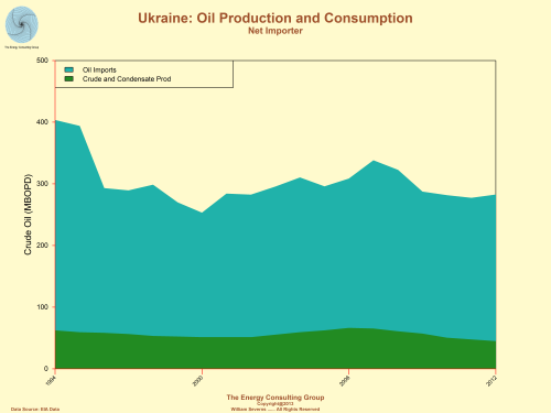 Ukraine: Oil Production/Consumption