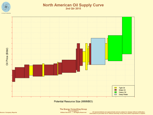 North American Oil Supply Curve